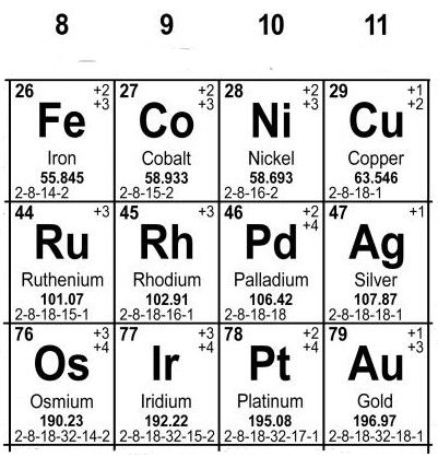 late transition metals,